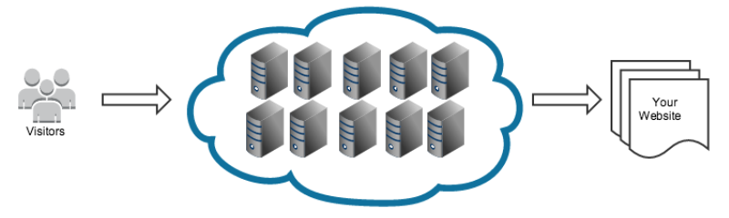 Cloud web hosting in kenya